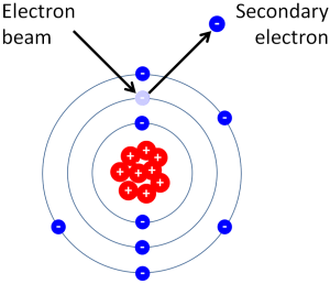 Generation of secondary electrons