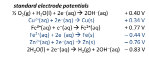 standard redox potentials