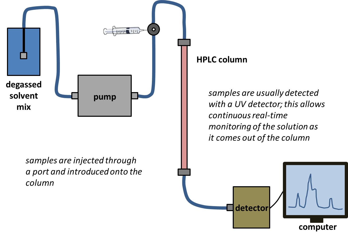 High performance liquid chromatography pooptronica Images