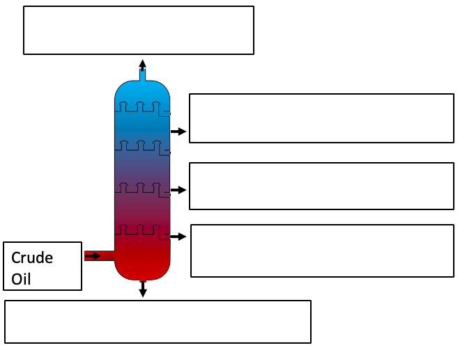 Fractional distillation exercise 2
