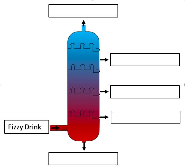Fractional distillation experiment column