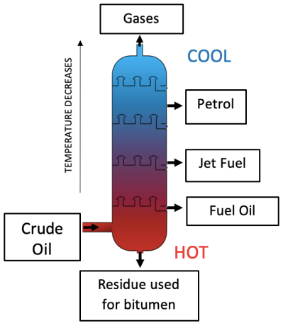 Fractional distillation intro