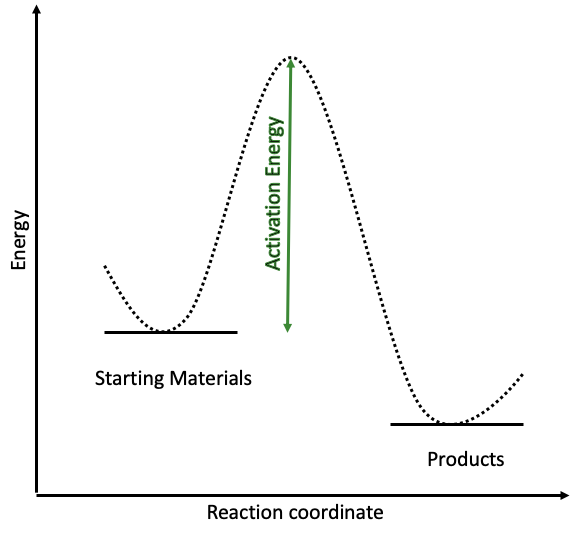 Uncatalysed reaction