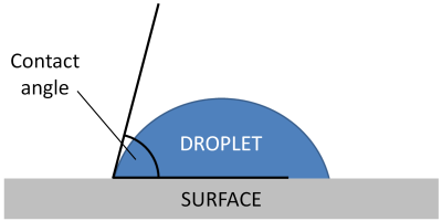 image showing how contact angle is determined