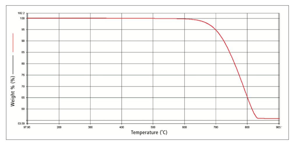 TGA thermal curve for Calcium carbonate